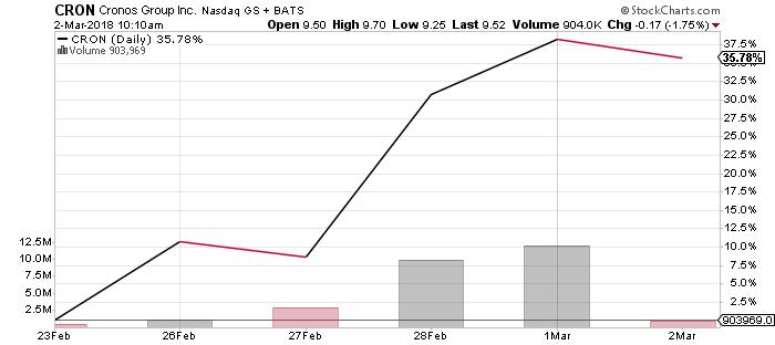 Cronos stock chart