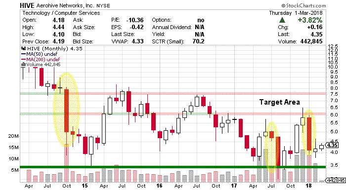 HIVE Stock Chart