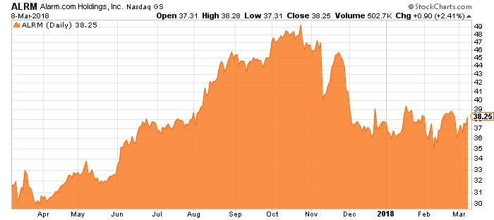 alarm.com stock chart