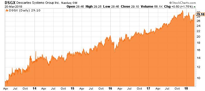dsgx stock chart