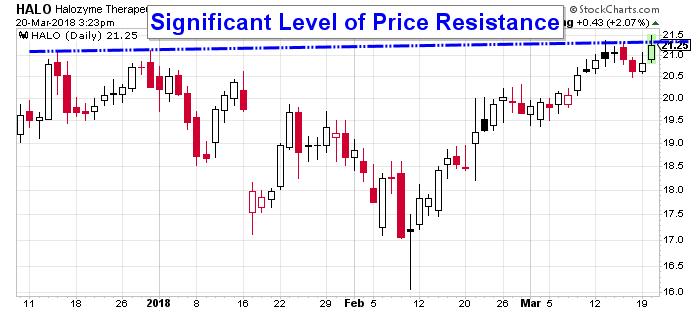 HALO Stock (NASDAQ:HALO) Is On the Verge of a Bullish Breakout