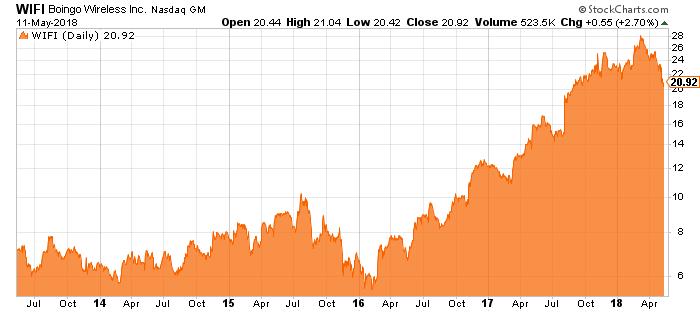 boingo stock chart