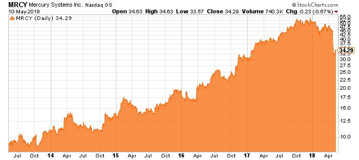 mrcy stock chart