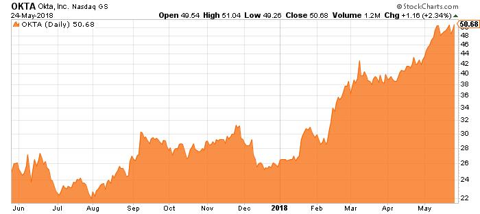 okta stock chart