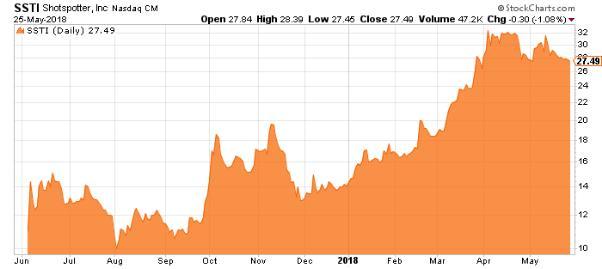 ssti stock chart