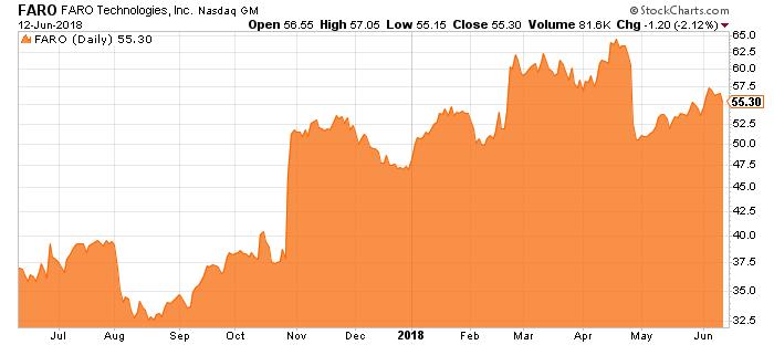 faro stock chart