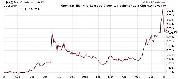 Analysis: Our Take on TransEnterix Stock Forecast Vs