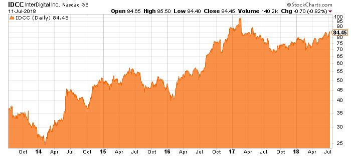 idcc stock chart