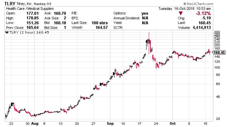 Aurora Stock Forecast: What the Future Looks Like for Aurora