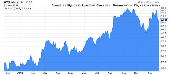 alteryx stock chart