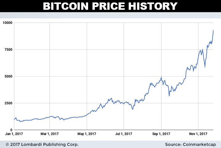 Here S The Bitcoin Chart Price