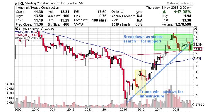 strl stock chart