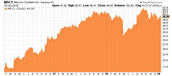 Mercury-Stock-Graph-chart