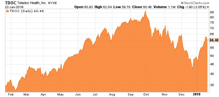 Teladoc-Stock-Graph-Chart