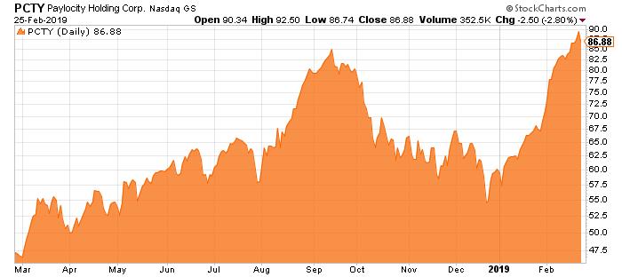 Paylocity-Stock-Graph-Chart