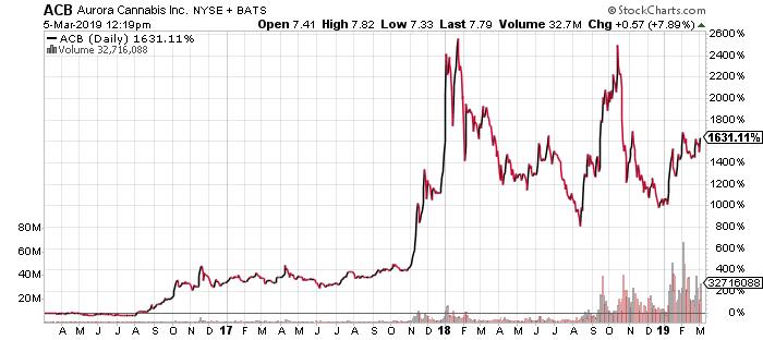 ACB Stock Prediction: This Is Where Aurora Cannabis Stock ...