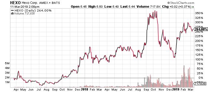 HEXO Stock: Here's Where Hexo Corp (NYSEAMERICAN:HEXO) Could