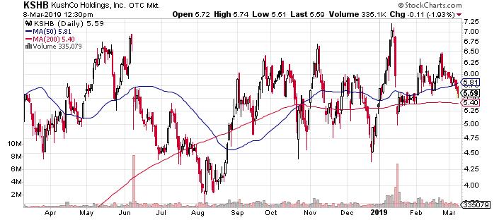 KushCo Holdings Inc (OTCMKTS:KSHB) Is a Top Marijuana Value Play