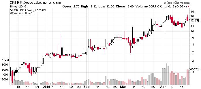 Cresco Labs, Inc  Stock Soared 147% & Still Has Room to Grow