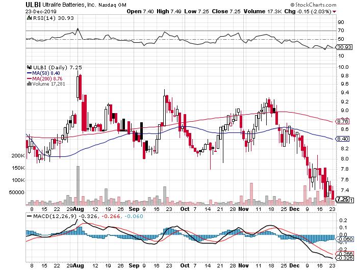 ULBI stock chart